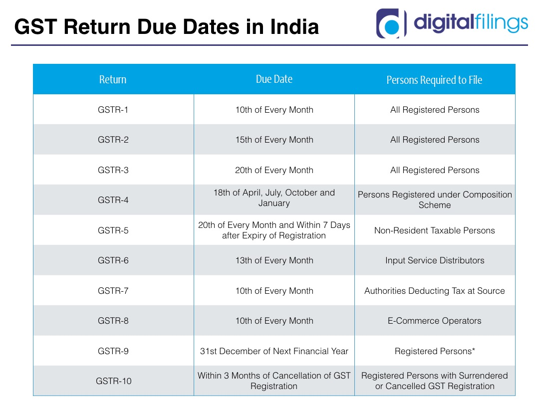 GST Return Dates