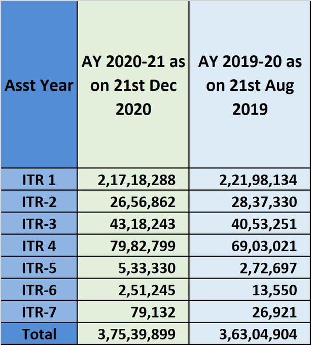 ITR Till 21st Dec 2020